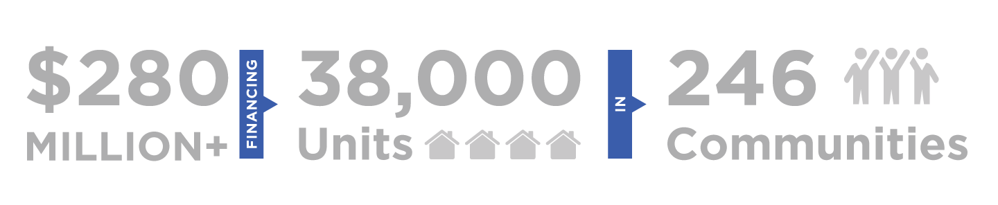Graphic illustrating that Capital Impact has provided $28 million to finance 187 aging in community projects serving 14000 elders.