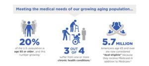Graphic depicting meeting the needs of a growing aging population