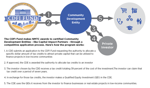 Graphic Ilrating The Process For How New Markets Tax Credit Program Works
