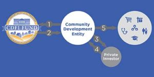Graphic illustrating the flow of NMTC credits from the CDFI fund to community development projects