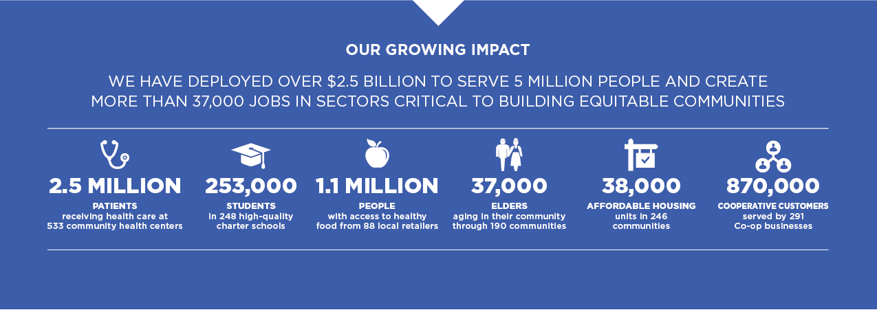 Graphic illustrating Capital Impact's social impact across the health care, education, healthy food, dignified aging, affordable housing and cooperative development sectors.