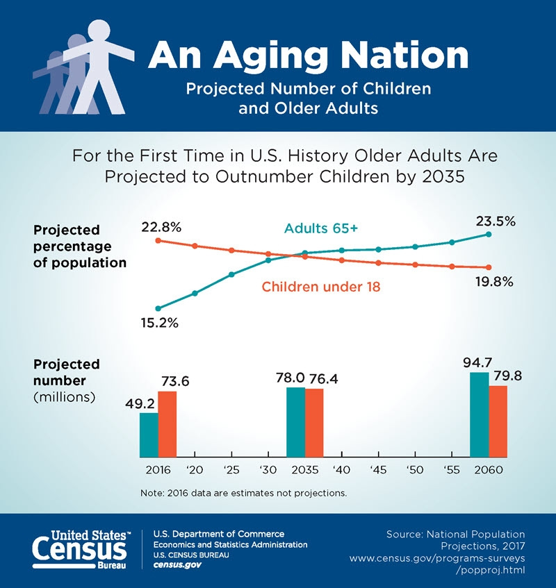 Graph: Older Adults Are Projected to Outnumber Children by 2035