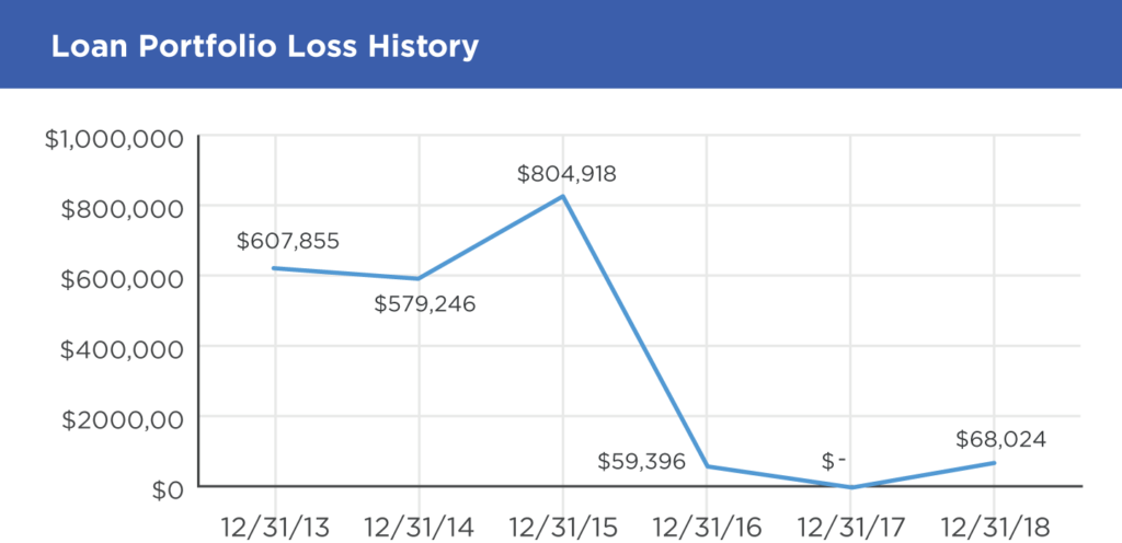 Line Graph showing loan portfolio loss history