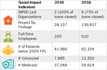 Table of Capital Impact's Social Impact Indicators, 2016 and 2018